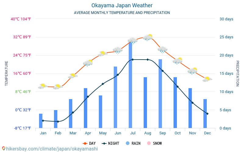 天気 岡山 週間 10日間天気・18日間天気予報 |