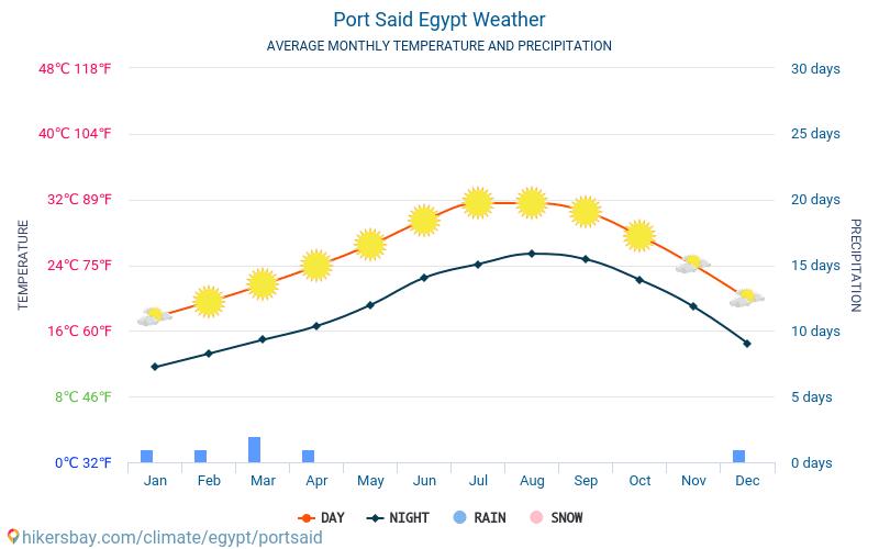Порт-Саид - Среднемесячные значения температуры и Погода 2015 - 2021 Средняя температура в Порт-Саид с годами. Средняя Погода в Порт-Саид, Египет. hikersbay.com