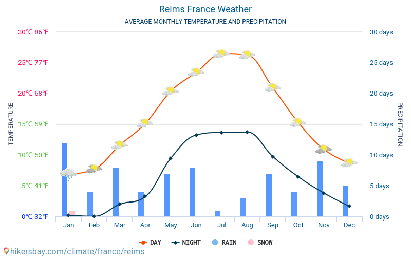 Reims Weather