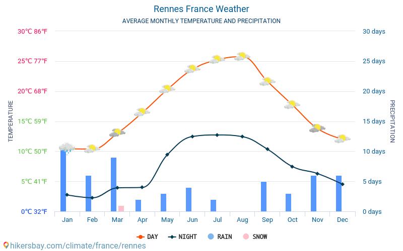 Wetter Rennes