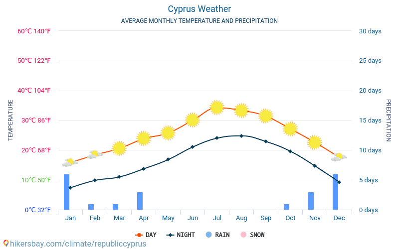 Chipre - Clima y temperaturas medias mensuales 2015 - 2021 Temperatura media en Chipre sobre los años. Tiempo promedio en Chipre. hikersbay.com