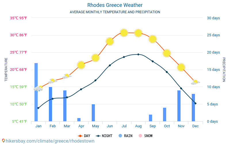 Rhodes - Average Monthly temperatures and weather 2015 - 2020 Average temperature in Rhodes over the years. Average Weather in Rhodes, Greece. hikersbay.com