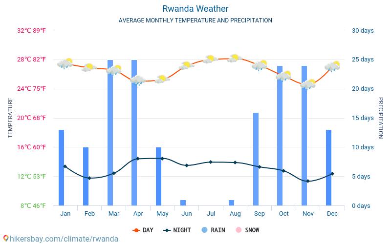 Rwanda - Average Monthly temperatures and weather 2015 - 2020 Average temperature in Rwanda over the years. Average Weather in Rwanda. hikersbay.com