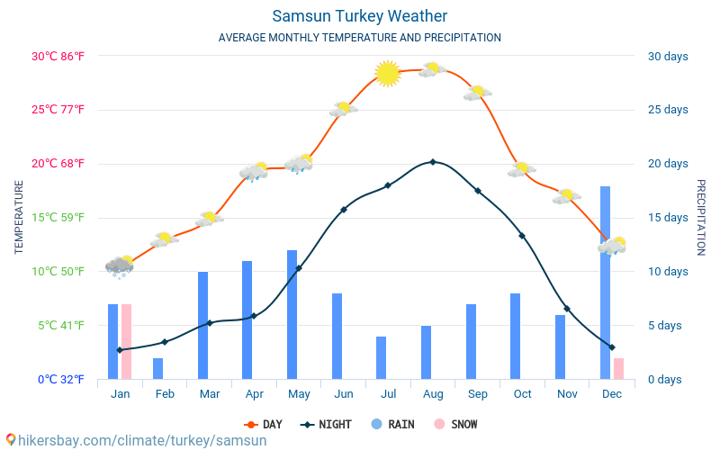 Samsun - Nhiệt độ trung bình hàng tháng và thời tiết 2015 - 2021 Nhiệt độ trung bình ở Samsun trong những năm qua. Thời tiết trung bình ở Samsun, Thổ Nhĩ Kỳ. hikersbay.com