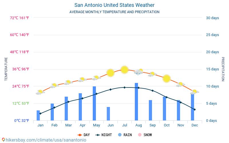 サンアントニオ - 毎月の平均気温と天気 2015 - 2021 長年にわたり サンアントニオ の平均気温。 サンアントニオ, アメリカ合衆国 の平均天気予報。 hikersbay.com