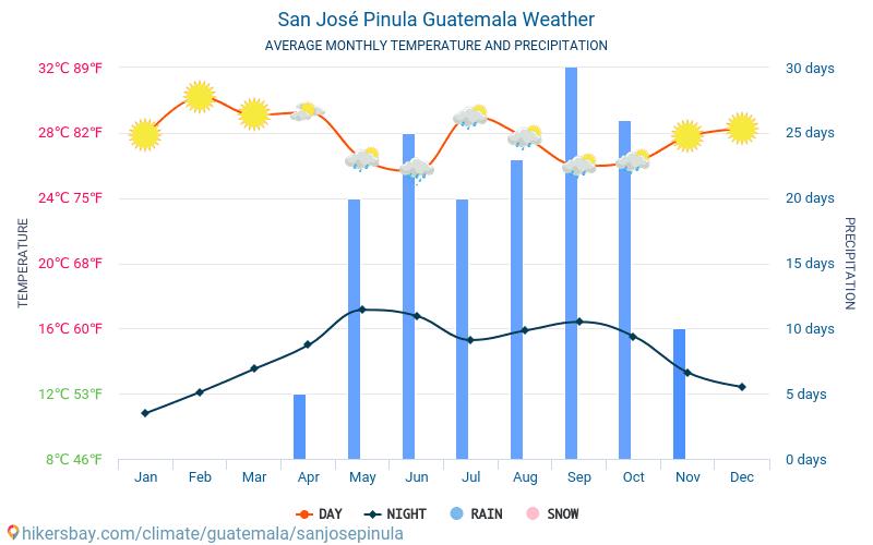 San José Pinula - Mēneša vidējā temperatūra un laika 2015 - 2021 Vidējā temperatūra ir San José Pinula pa gadiem. Vidējais laika San José Pinula, Gvatemala. hikersbay.com