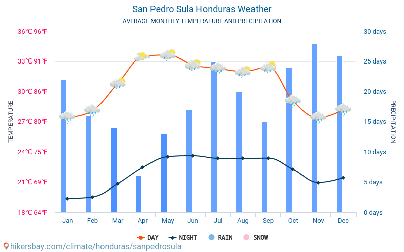 San Pedro Sula - Mēneša vidējā temperatūra un laika 2015 - 2021 Vidējā temperatūra ir San Pedro Sula pa gadiem. Vidējais laika San Pedro Sula, Hondurasa. hikersbay.com
