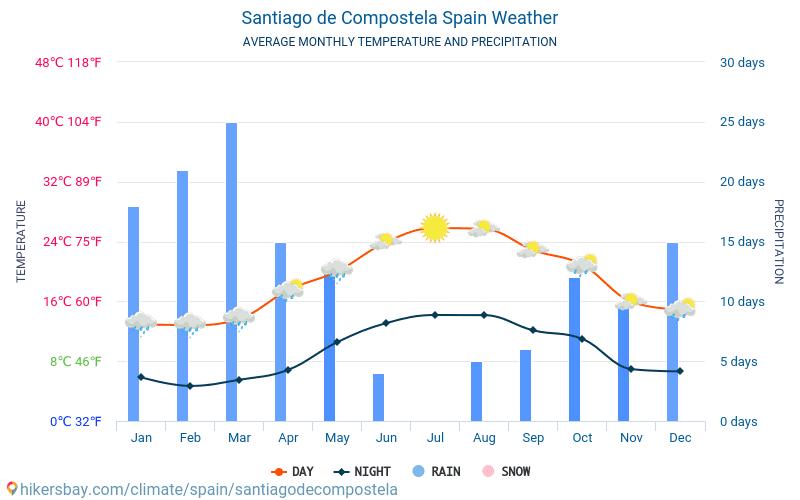 Santiago de Compostela - Temperaturi medii lunare şi vreme 2015 - 2021 Temperatura medie în Santiago de Compostela ani. Meteo medii în Santiago de Compostela, Spania. hikersbay.com