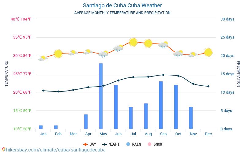Σαντιάγο ντε Κούβα - Οι μέσες μηνιαίες θερμοκρασίες και καιρικές συνθήκες 2015 - 2021 Μέση θερμοκρασία στο Σαντιάγο ντε Κούβα τα τελευταία χρόνια. Μέση καιρού Σαντιάγο ντε Κούβα, Κούβα. hikersbay.com