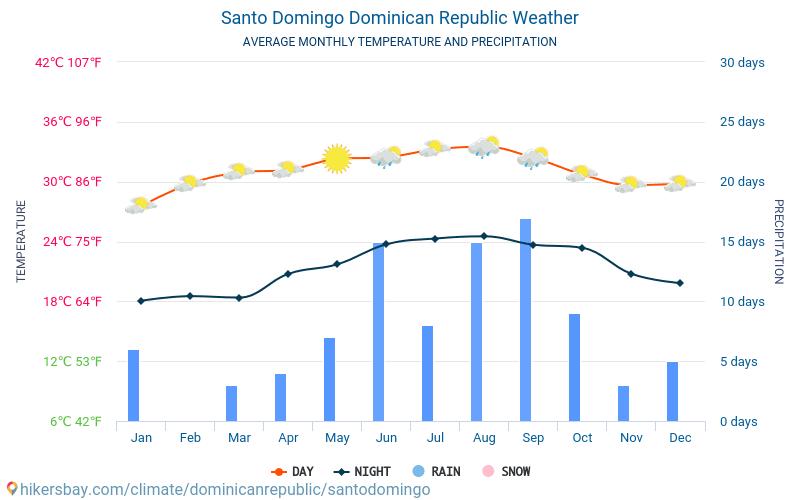 サントドミンゴ - 毎月の平均気温と天気 2015 - 2021 長年にわたり サントドミンゴ の平均気温。 サントドミンゴ, ドミニカ共和国 の平均天気予報。 hikersbay.com