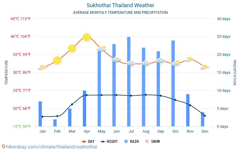 Sukhothai - Average Monthly temperatures and weather 2015 - 2020 Average temperature in Sukhothai over the years. Average Weather in Sukhothai, Thailand. hikersbay.com