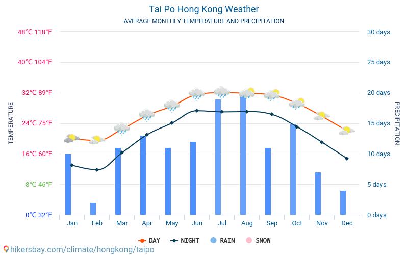 Tai Po - Clima e temperaturas médias mensais 2015 - 2021 Temperatura média em Tai Po ao longo dos anos. Tempo médio em Tai Po, Hong Kong. hikersbay.com