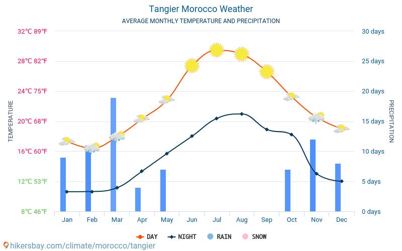 Tanger - Gennemsnitlige månedlige temperatur og vejr 2015 - 2021 Gennemsnitstemperatur i Tanger gennem årene. Gennemsnitlige vejr i Tanger, Marokko. hikersbay.com