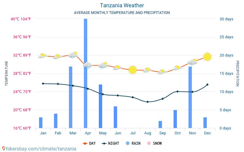 坦桑尼亚 - 平均每月气温和天气 2015 - 2021 平均温度在 坦桑尼亚 多年来。 坦桑尼亚 中的平均天气。 hikersbay.com