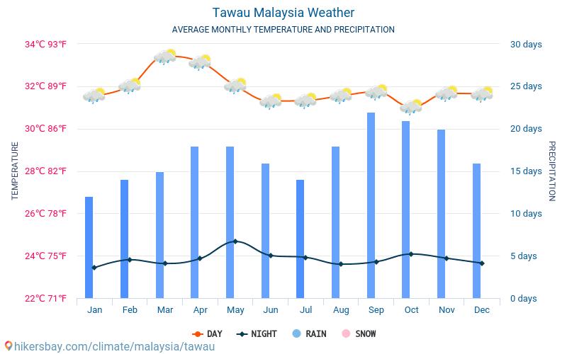 Cuaca Tawau Malaysia 2021 Iklim Dan Cuaca Di Tawau Waktu Terbaik Dan Cuaca Untuk Melakukan Perjalanan Ke Tawau Perjalanan Deskripsi Cuaca Dan Iklim