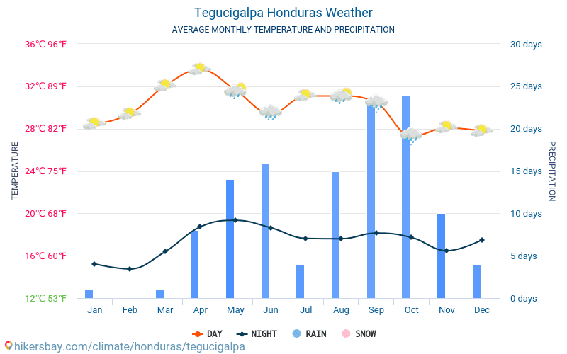 Τεγουσιγάλπα - Οι μέσες μηνιαίες θερμοκρασίες και καιρικές συνθήκες 2015 - 2021 Μέση θερμοκρασία στο Τεγουσιγάλπα τα τελευταία χρόνια. Μέση καιρού Τεγουσιγάλπα, Ονδούρα. hikersbay.com