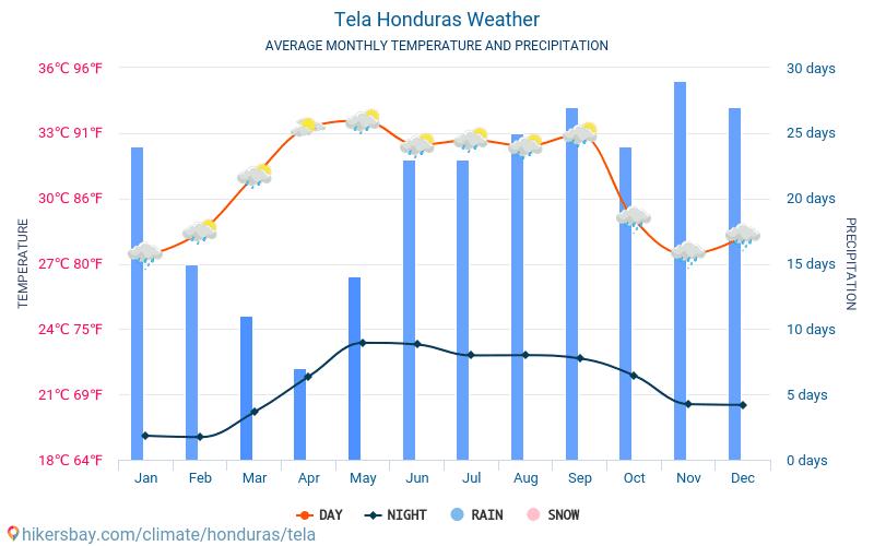 Tela - Průměrné měsíční teploty a počasí 2015 - 2021 Průměrná teplota v Tela v letech. Průměrné počasí v Tela, Honduras. hikersbay.com
