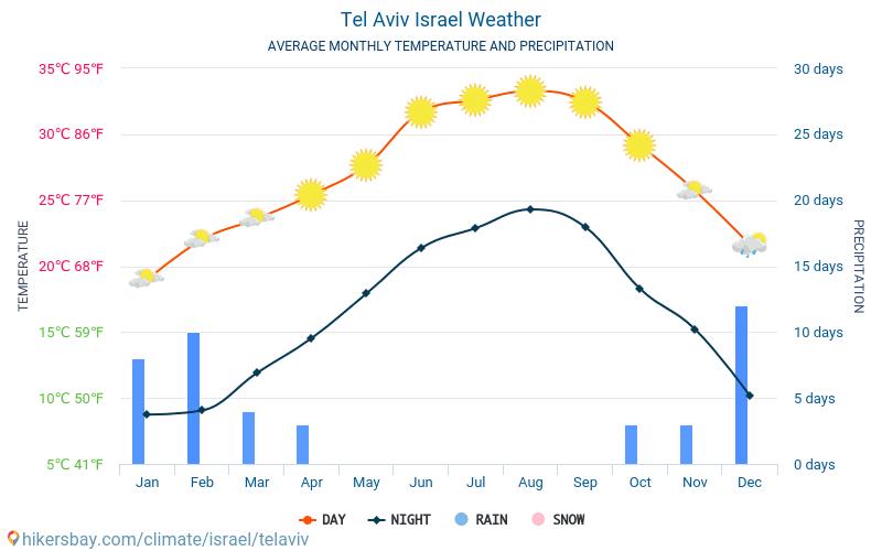 Tel Aviv - Gjennomsnittlig månedlig temperaturen og været 2015 - 2021 Gjennomsnittstemperaturen i Tel Aviv gjennom årene. Gjennomsnittlige været i Tel Aviv, Israel. hikersbay.com