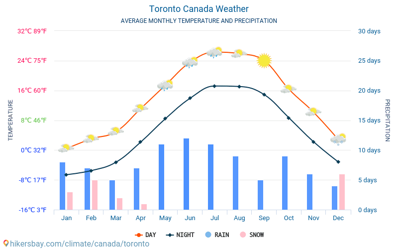 Toronto - Average Monthly temperatures and weather 2015 - 2020 Average temperature in Toronto over the years. Average Weather in Toronto, Canada. hikersbay.com
