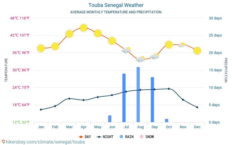 Touba - Keskimääräiset kuukausi lämpötilat ja sää 2015 - 2021 Keskilämpötila Touba vuoden aikana. Keskimääräinen Sää Touba, Senegal. hikersbay.com