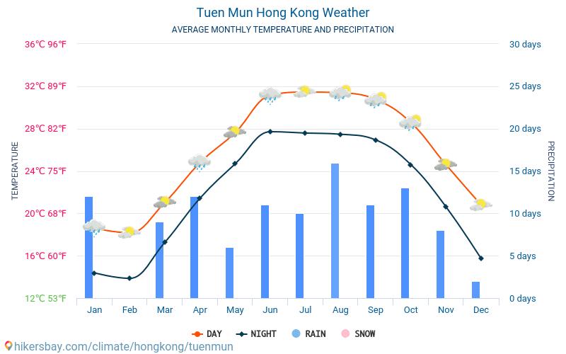 Tuen Mun - Átlagos havi hőmérséklet és időjárás 2015 - 2021 Tuen Mun Átlagos hőmérséklete az évek során. Átlagos Időjárás Tuen Mun, Hongkong. hikersbay.com