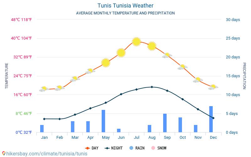 Tunis - Průměrné měsíční teploty a počasí 2015 - 2021 Průměrná teplota v Tunis v letech. Průměrné počasí v Tunis, Tunisko. hikersbay.com