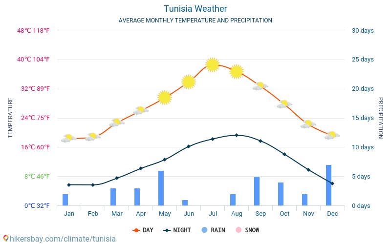Tunisia - Clima e temperature medie mensili 2015 - 2021 Temperatura media in Tunisia nel corso degli anni. Tempo medio a Tunisia. hikersbay.com