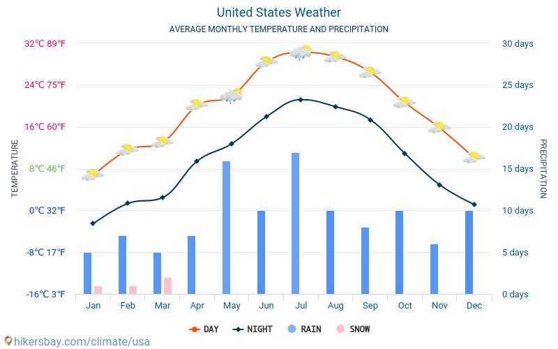 アメリカ合衆国 - 毎月の平均気温と天気 2015 - 2021 長年にわたり アメリカ合衆国 の平均気温。 アメリカ合衆国 の平均天気予報。 hikersbay.com