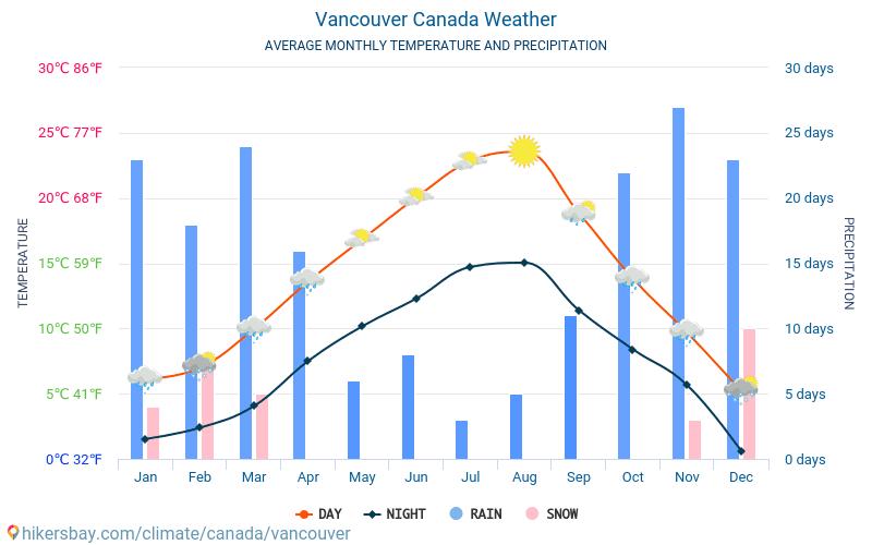 Vancouver - Monatliche Durchschnittstemperaturen und Wetter 2015 - 2021 Durchschnittliche Temperatur im Vancouver im Laufe der Jahre. Durchschnittliche Wetter in Vancouver, Kanada. hikersbay.com