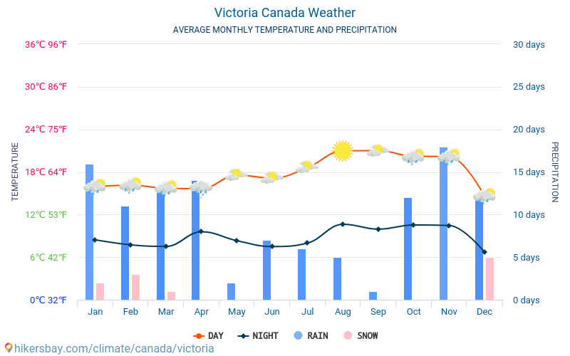 Victoria - Monatliche Durchschnittstemperaturen und Wetter 2015 - 2021 Durchschnittliche Temperatur im Victoria im Laufe der Jahre. Durchschnittliche Wetter in Victoria, Kanada. hikersbay.com