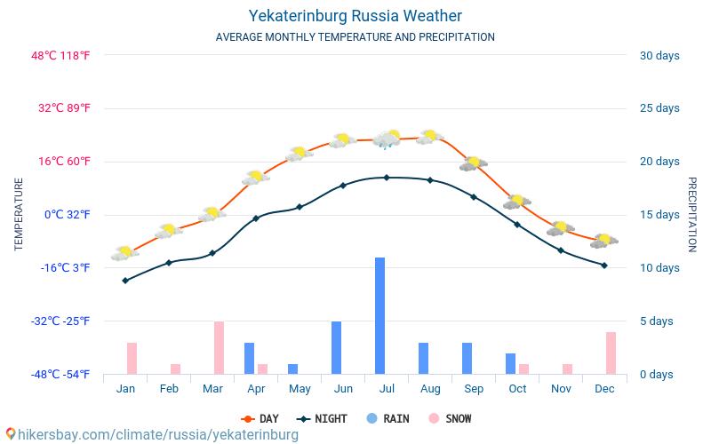 Jekatěrinburg - Průměrné měsíční teploty a počasí 2015 - 2020 Průměrná teplota v Jekatěrinburg v letech. Průměrné počasí v Jekatěrinburg, Rusko. hikersbay.com