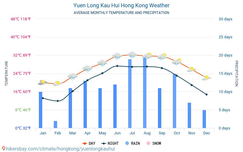 Yuen Long Kau Hui - Temperaturi medii lunare şi vreme 2015 - 2021 Temperatura medie în Yuen Long Kau Hui ani. Meteo medii în Yuen Long Kau Hui, Hong Kong. hikersbay.com