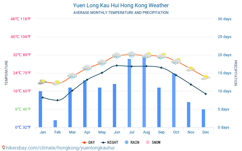 Yuen Long Kau Hui - 평균 매달 온도 날씨 2015 - 2021 수 년에 걸쳐 Yuen Long Kau Hui 에서 평균 온도입니다. Yuen Long Kau Hui, 홍콩 의 평균 날씨입니다. hikersbay.com