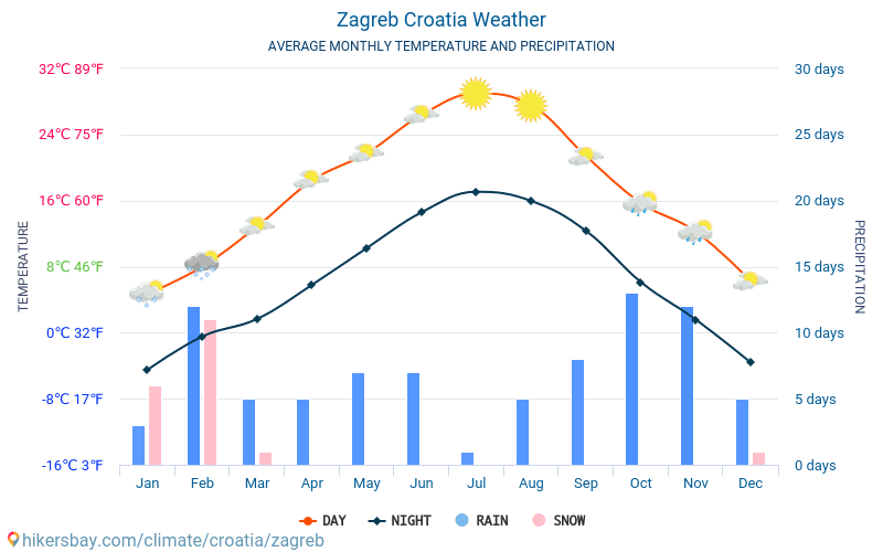 Zagreb Croatia Weather 2021 Climate And Weather In Zagreb The Best Time And Weather To Travel To Zagreb Travel Weather And Climate Description