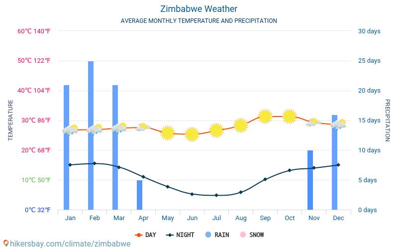 Zimbabwe - Clima e temperature medie mensili 2015 - 2021 Temperatura media in Zimbabwe nel corso degli anni. Tempo medio a Zimbabwe. hikersbay.com