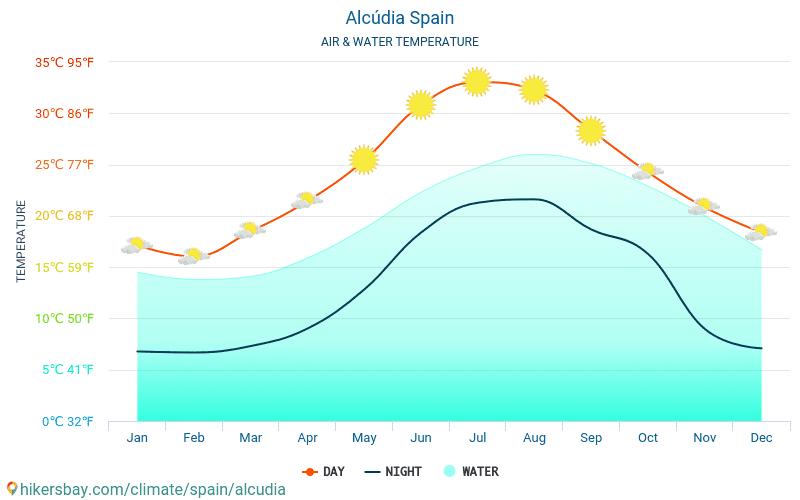 アルクーディア - 旅行者のための アルクーディア (スペイン) - 毎月海の表面温度での水の温度。 2015 - 2021 hikersbay.com