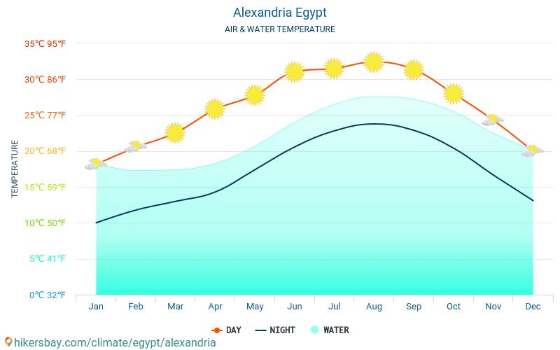 Александрия - Температура воды в Александрия (Египет) - ежемесячно температуры поверхности моря для путешественников. 2015 - 2021 hikersbay.com