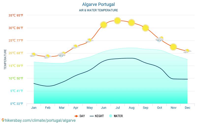 Algarve - Water temperature in Algarve (Portugal) - monthly sea surface temperatures for travellers. 2015 - 2020 hikersbay.com
