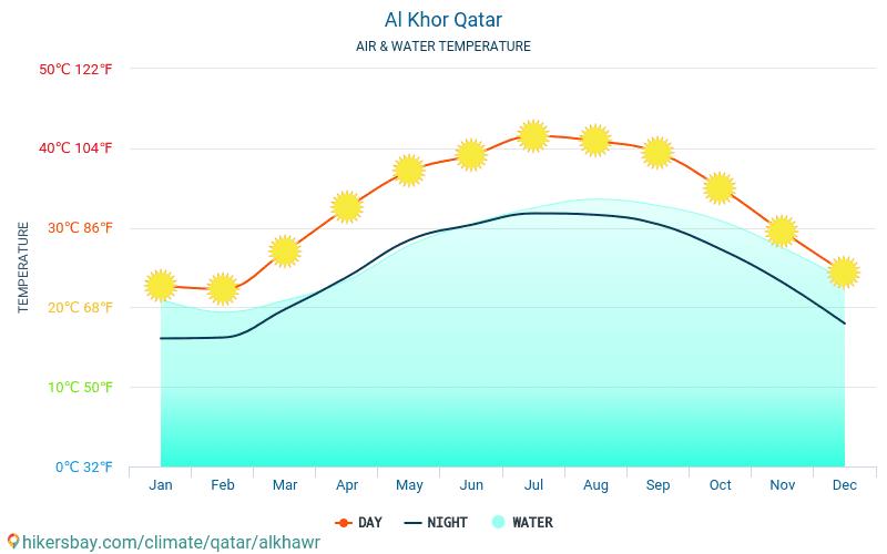 الخور والدخيرة - درجة حرارة الماء في درجات حرارة سطح البحر الخور والدخيرة (قطر) -شهرية للمسافرين. 2015 - 2021 hikersbay.com