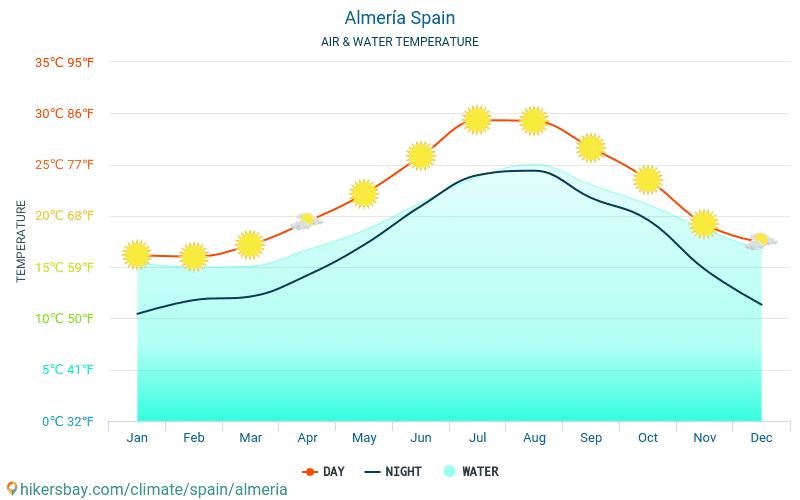 阿尔梅里亚 - 水温度在 阿尔梅里亚 (西班牙) -月海表面温度为旅客。 2015 - 2021 hikersbay.com
