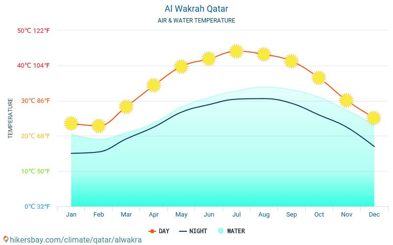 الوكرة - درجة حرارة الماء في درجات حرارة سطح البحر الوكرة (قطر) -شهرية للمسافرين. 2015 - 2021 hikersbay.com