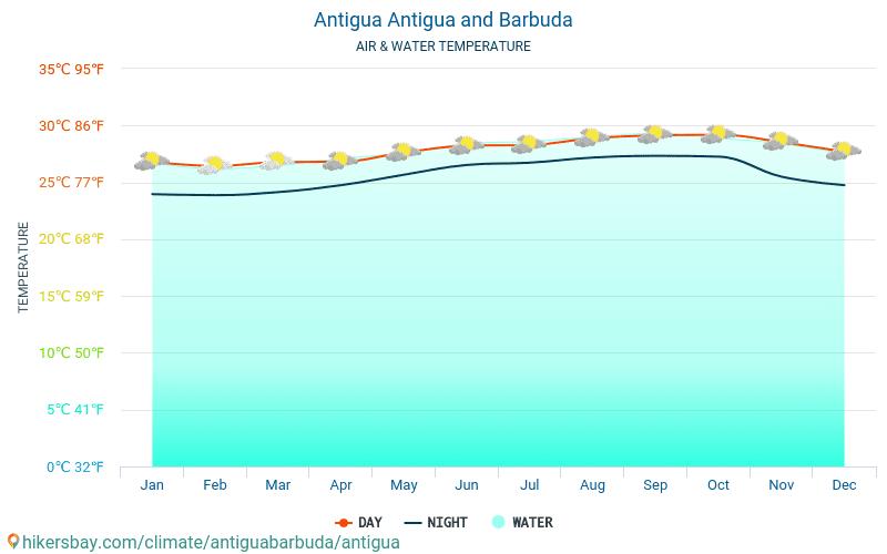 Antigua - Temperatura wody w Antigui (Antigua i Barbuda) - miesięczne temperatury powierzchni morskiej dla podróżnych. 2015 - 2021 hikersbay.com