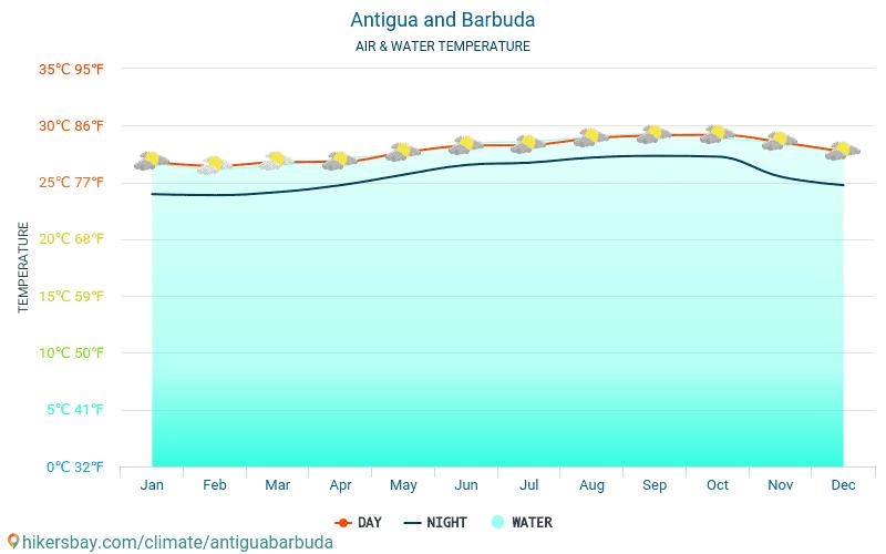 Antigua og Barbuda - Vandtemperatur i Antigua og Barbuda - månedlige Havoverfladetemperaturer for rejsende. 2015 - 2020 hikersbay.com