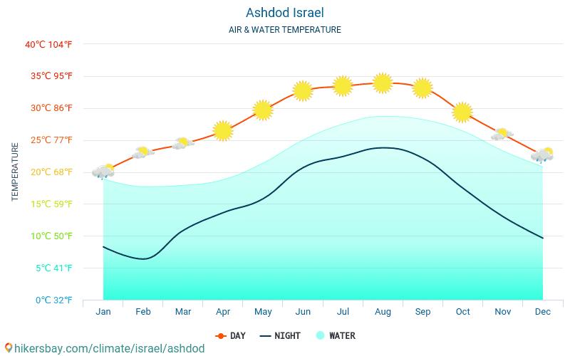 Ashdod - Temperaturen i Ashdod (Israel) - månedlig havoverflaten temperaturer for reisende. 2015 - 2021 hikersbay.com