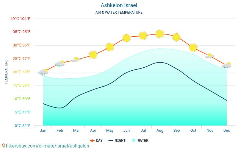 Ashkelon - Temperaturen i Ashkelon (Israel) - månedlig havoverflaten temperaturer for reisende. 2015 - 2021 hikersbay.com