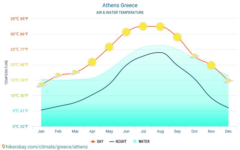 Ateny - Temperatura wody w Atenach (Grecja) - miesięczne temperatury powierzchni morskiej dla podróżnych. 2015 - 2020 hikersbay.com
