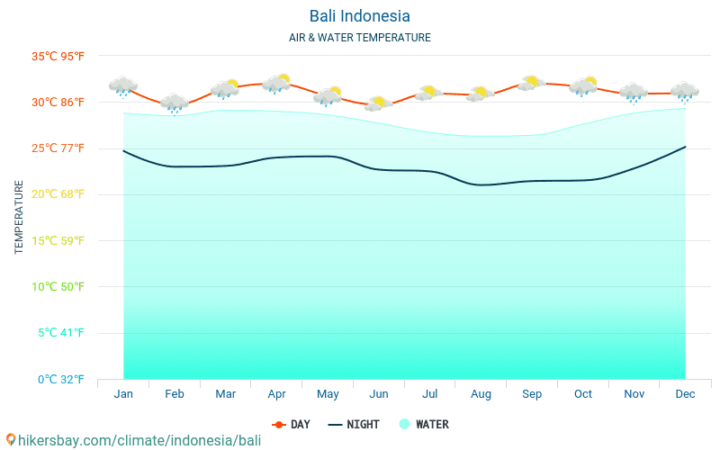 Bali - Water temperature in Bali (Indonesia) - monthly sea surface temperatures for travellers. 2015 - 2021 hikersbay.com
