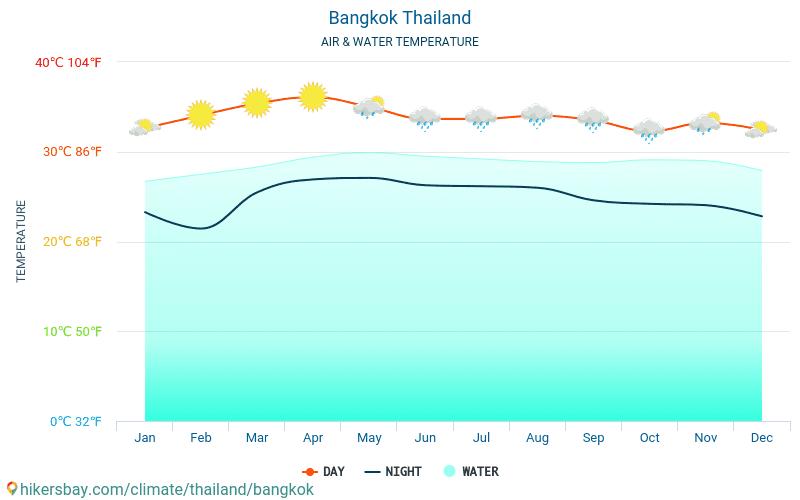 Bangkoka - Ūdens temperatūra Bangkoka (Taizeme) - katru mēnesi jūras virsmas temperatūra ceļotājiem. 2015 - 2021 hikersbay.com