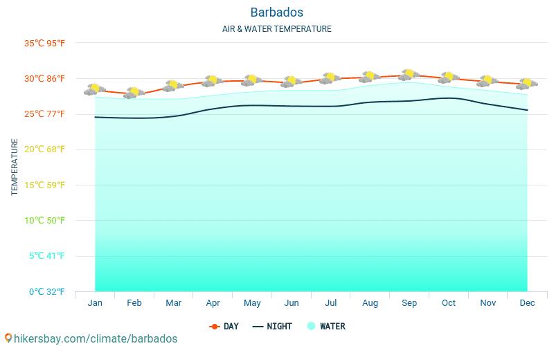 Barbados - Temperatura dell'acqua in Barbados - temperature mensili della superficie del mare per i viaggiatori. 2015 - 2021 hikersbay.com