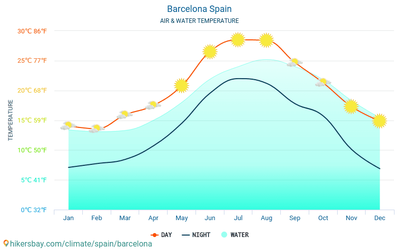 Barcelona - Water temperature in Barcelona (Spain) - monthly sea surface temperatures for travellers. 2015 - 2020 hikersbay.com